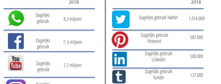 dagelijks-gebruik-social-media-in-2018