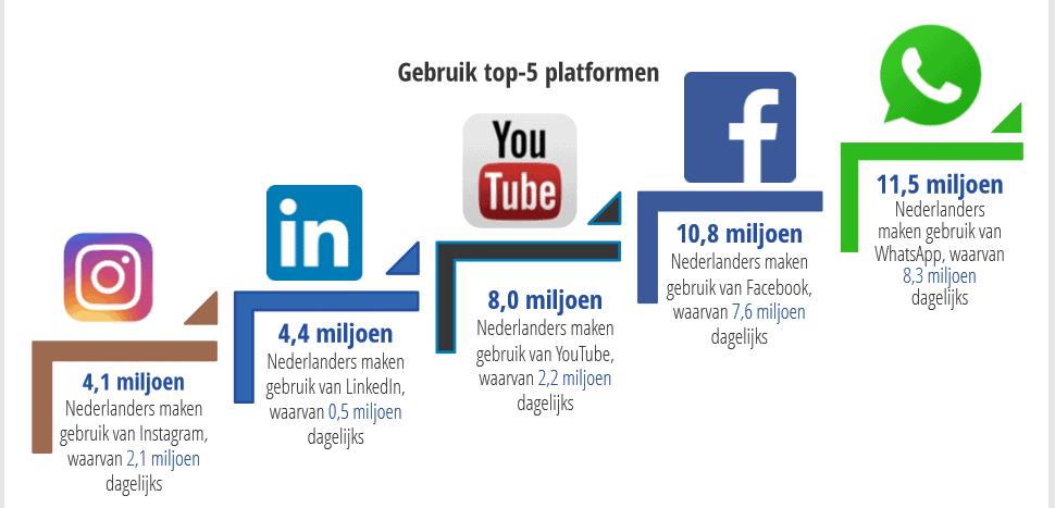 Dagelijks gebruik social media 2018 in Nederland