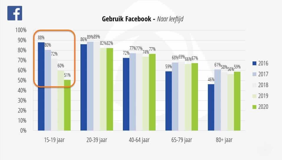 Facebook gebruik leeftijd